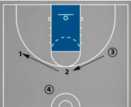 3 Motion Offense Drills: How To Teach Screening & Cutting