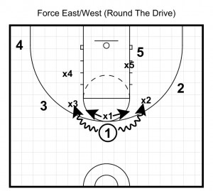 force east and west