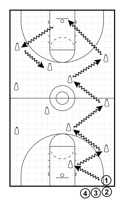 Keeping All Your Players Busy In Practice And How To Handle Large Groups