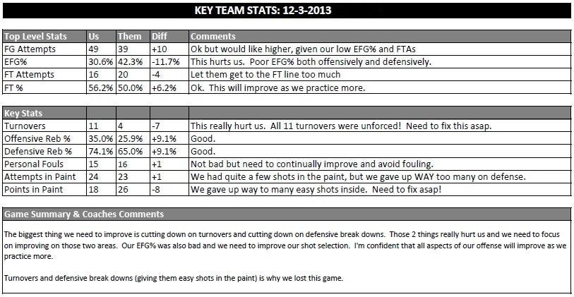 key game stats