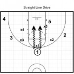 Cutting Down Turnovers, Improving Defense, and Objectively Analyzing Your Game Results