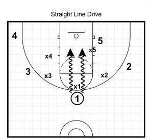straight line drive