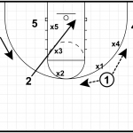 Trying New Drills – No Dribble is Still One of the Best
