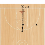 Another Favorite Drill – Triangle Pass and Cut