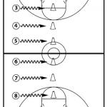 Posted a New Article / Drill Progression on Breakthrough