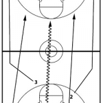 Our Transition Offense. Super Simple.