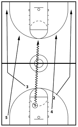 transition1 our transition offense super simple