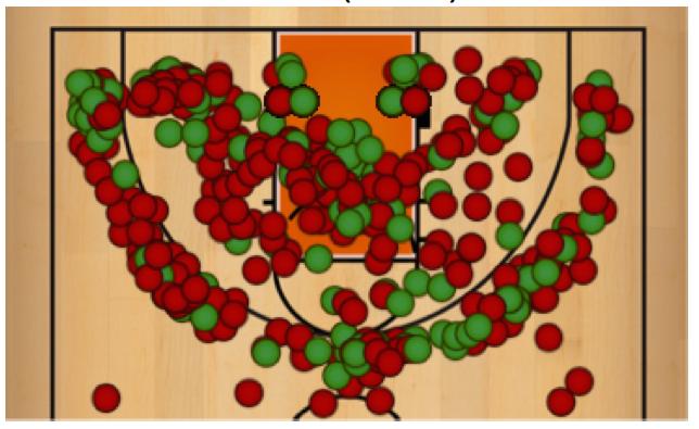 Soph 2015-16 Shot Chart