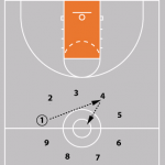 15 Basketball Tryout Drills for Efficiently Evaluating Players