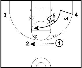 basketball wiring diagram motor youth basketball defense positions diagram