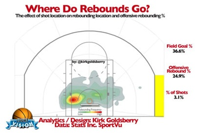 Improve Rebounding By Adding One Simple Rule To Your Offense