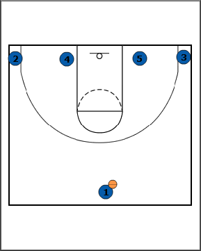 000581 breakthrough basketball low really simple basketball play