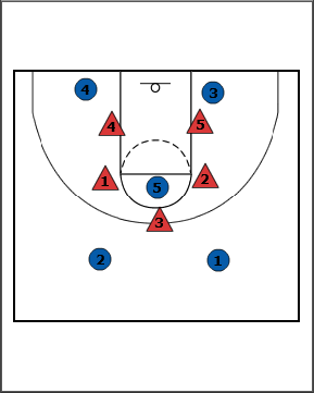 Here Is The Initial 2 1 Set Two Guards Are At Top Post Player On Free Throw Line Forwards In Short Corners Behind