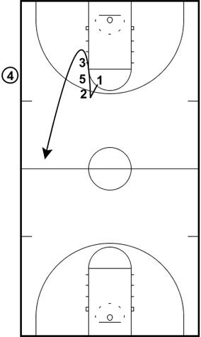 Indian Inbounds Plays - Inbounding the Ball Against Pressure