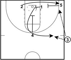 side line inbound basketball plays