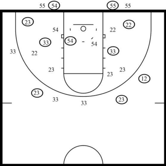 Hubie brown and using shot charts to improve shooting percentages