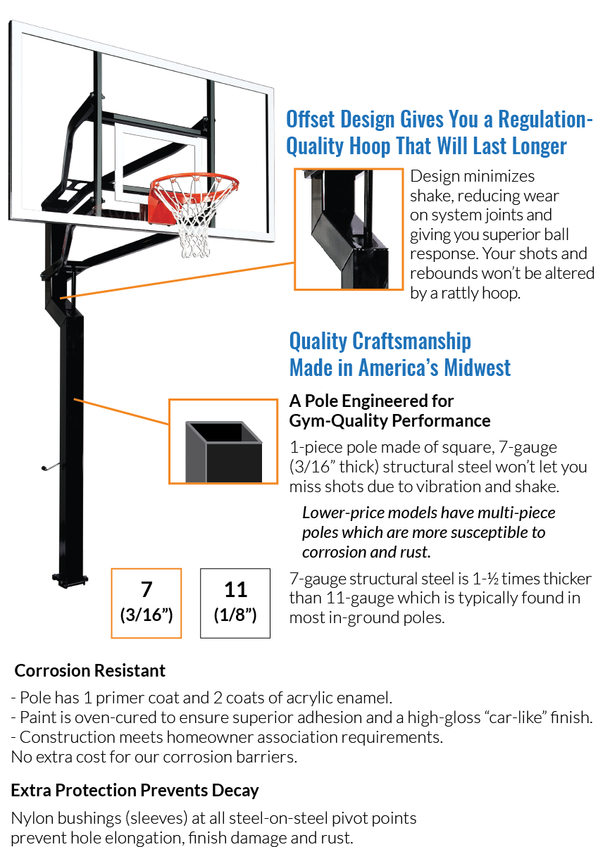 Offset design and 7-guage steel give you a regulation-quality hoop. Made in America's midwest. Your shots and rebounds won't be altered by vibration or a rattly hoop.