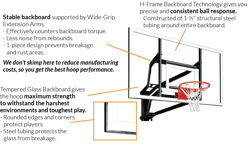 Stable tempered glass backboard supported by wide-grip extension arms withstands the harshest environments and toughest play. 1-piece design prevents breakage and rust areas. H-Frame backboard technology gives you precise and consistent ball response. 1 1/2 inch structural steel tubing around entire backboard protects glass from breakage.